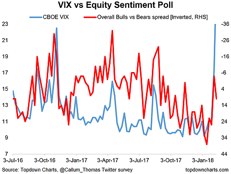 VIX Vs Equity Sentiment Poll