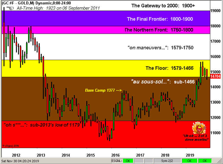 Gold Structure Monthly Chart