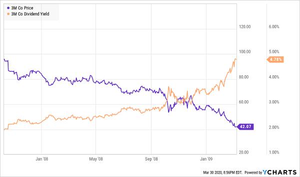 MMM Price Yield Chart