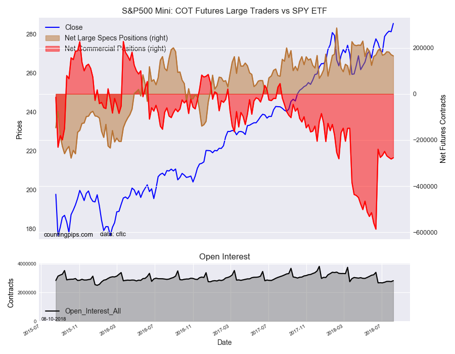 S&P500 Mini COT Futures Large Traders Vs SPY ETF
