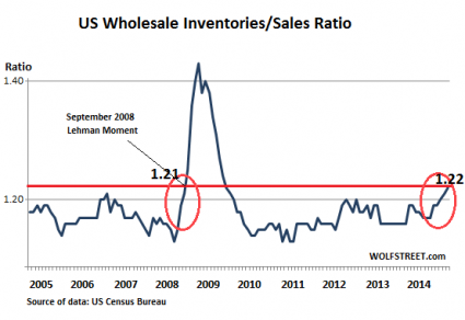 US wholesale inventories/sales ratio chart