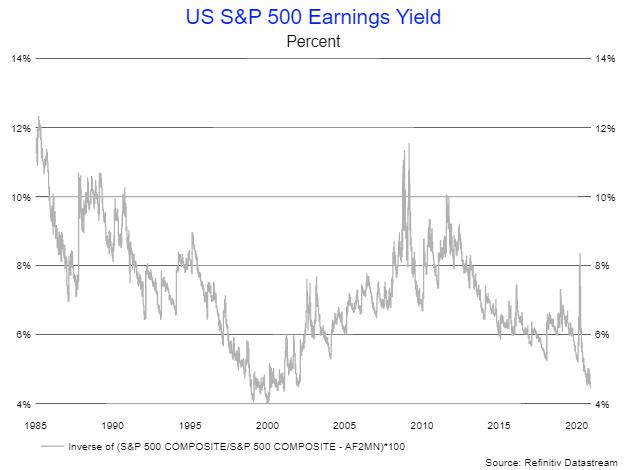 S&P Yield
