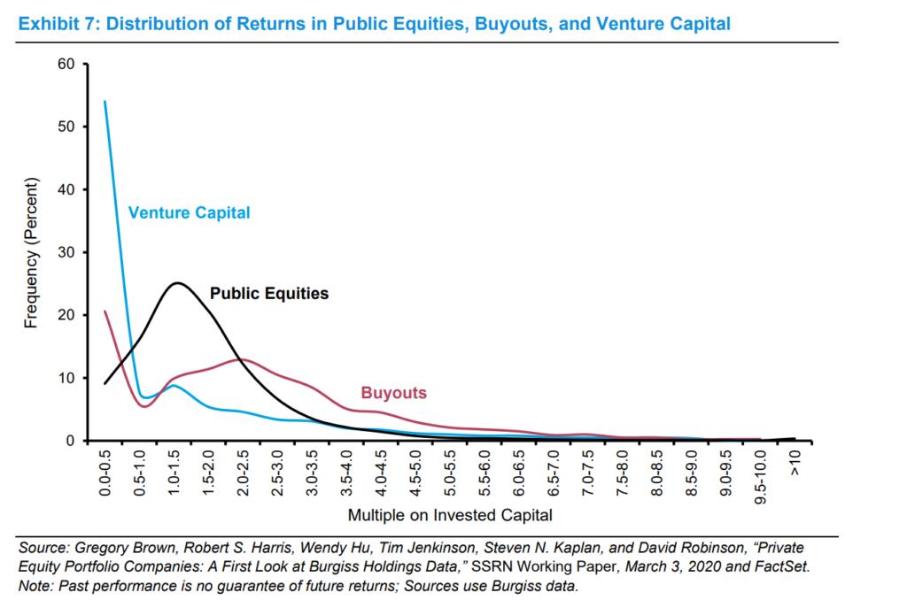 Return Distributions