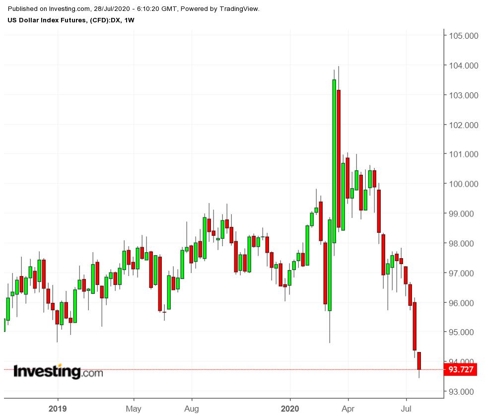 US Dollar Index Weekly