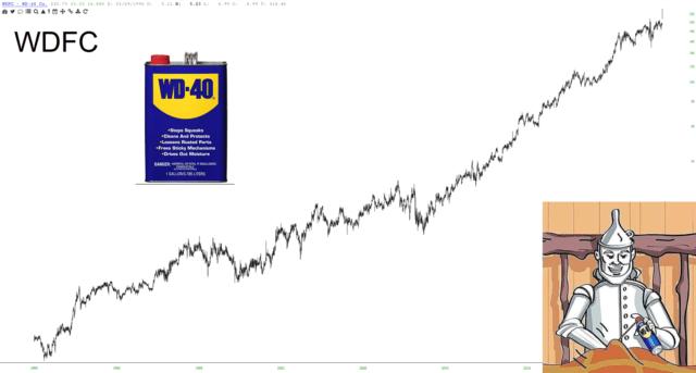 WD-40 Company Since 1990s.