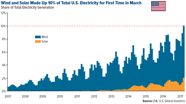 Wind and solar made up 10% of total US electricity for first time in March
