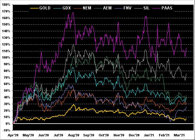 Gold:GDX:NEM:AEM:FNV:SIL:PAAS Chart
