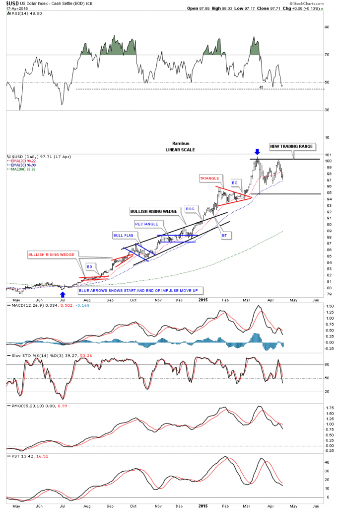 USD Daily 2014-June 2015