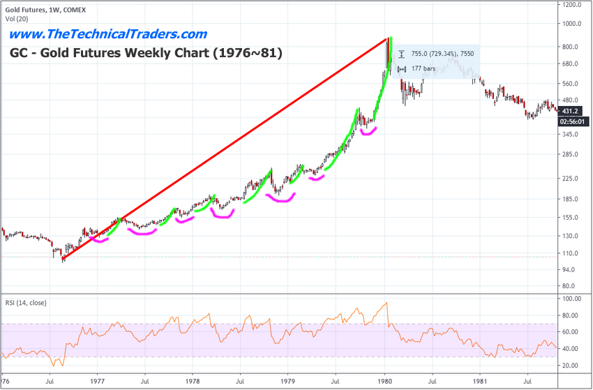 Gold Futures Weekly Chart 1976-1981