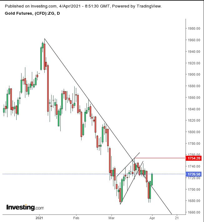 Gold سعر الذهب