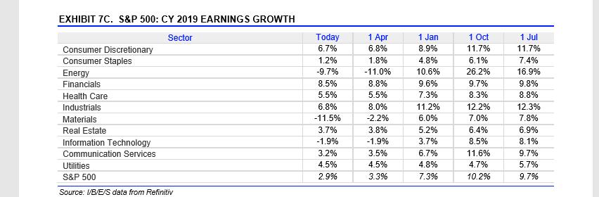 S&P 500 CY 2019 Earnings Growth