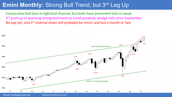 Emini S&P500 Futures Monthly Candlestick Chart