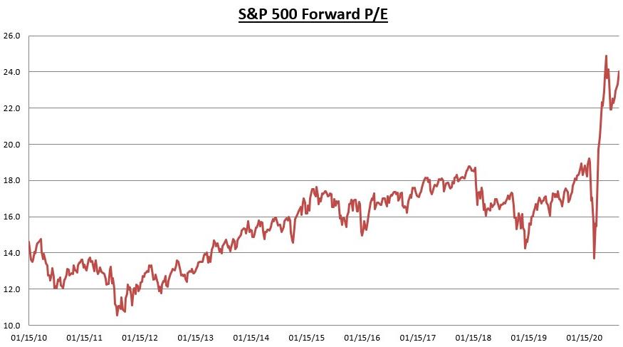 SP 500 Forward PE Chart