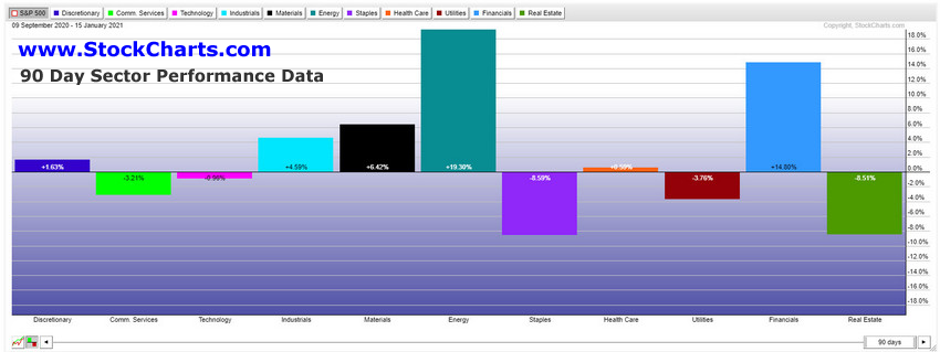 90 Day S&P Sector Performance