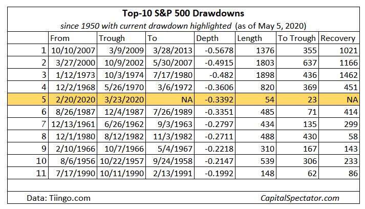 Top 10 S&P 500 Drawdowns