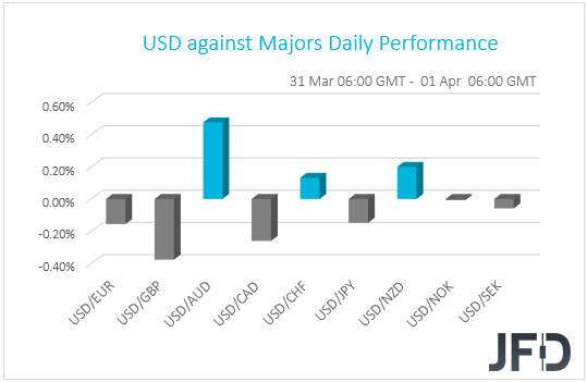 USD performance against G10 currencies
