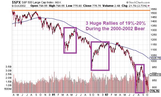 S&P 500: 2000-2002
