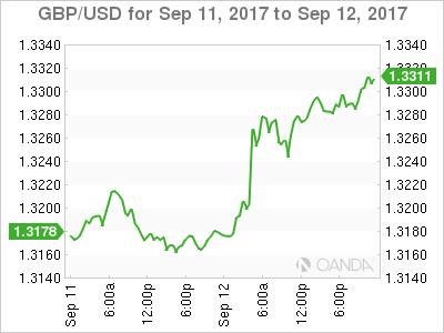 GBP/USD Chart: September 11-12