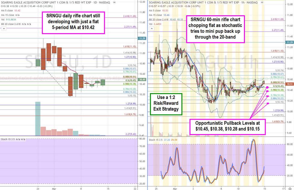 Soaring Eagle Stock Chart