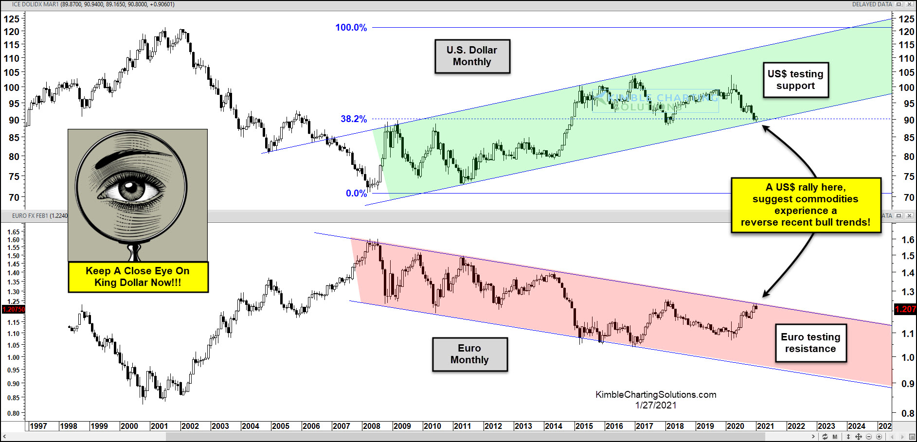 US Dollar Monthly Chart