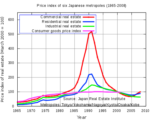 Price index of six Japanese metropolises 1968-2008