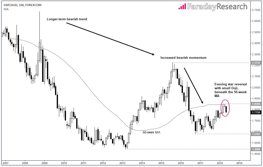 GBP/AUD 1 M Chart