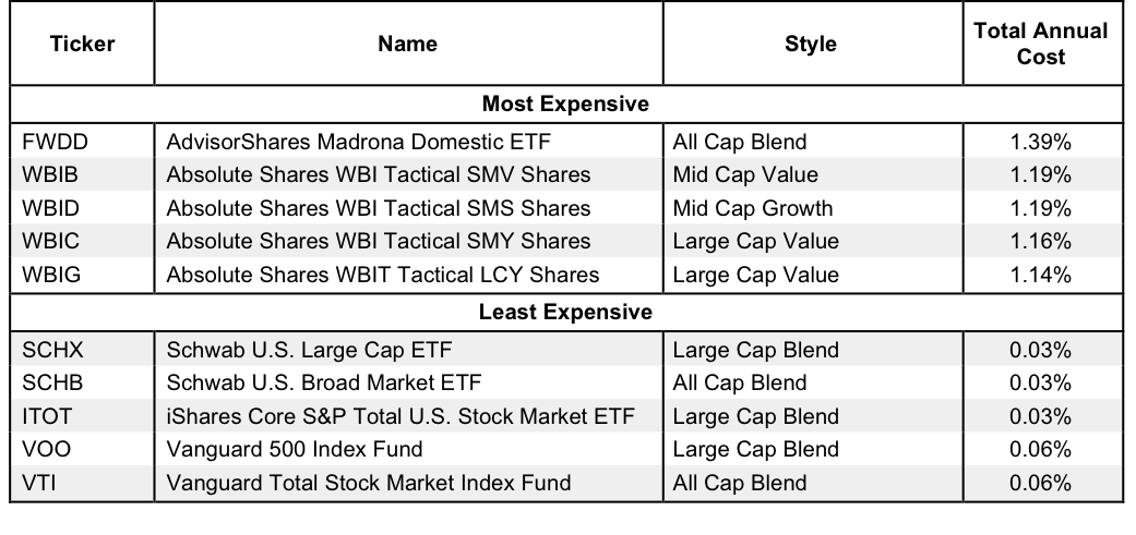 Least and Most Expensive Style ETFs