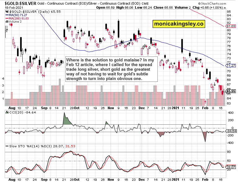 Gold-Silver Daily Chart.
