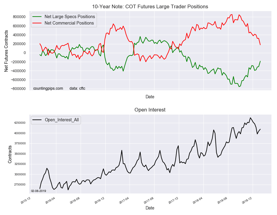 10-Year Note COT Futures Large Trader Positions