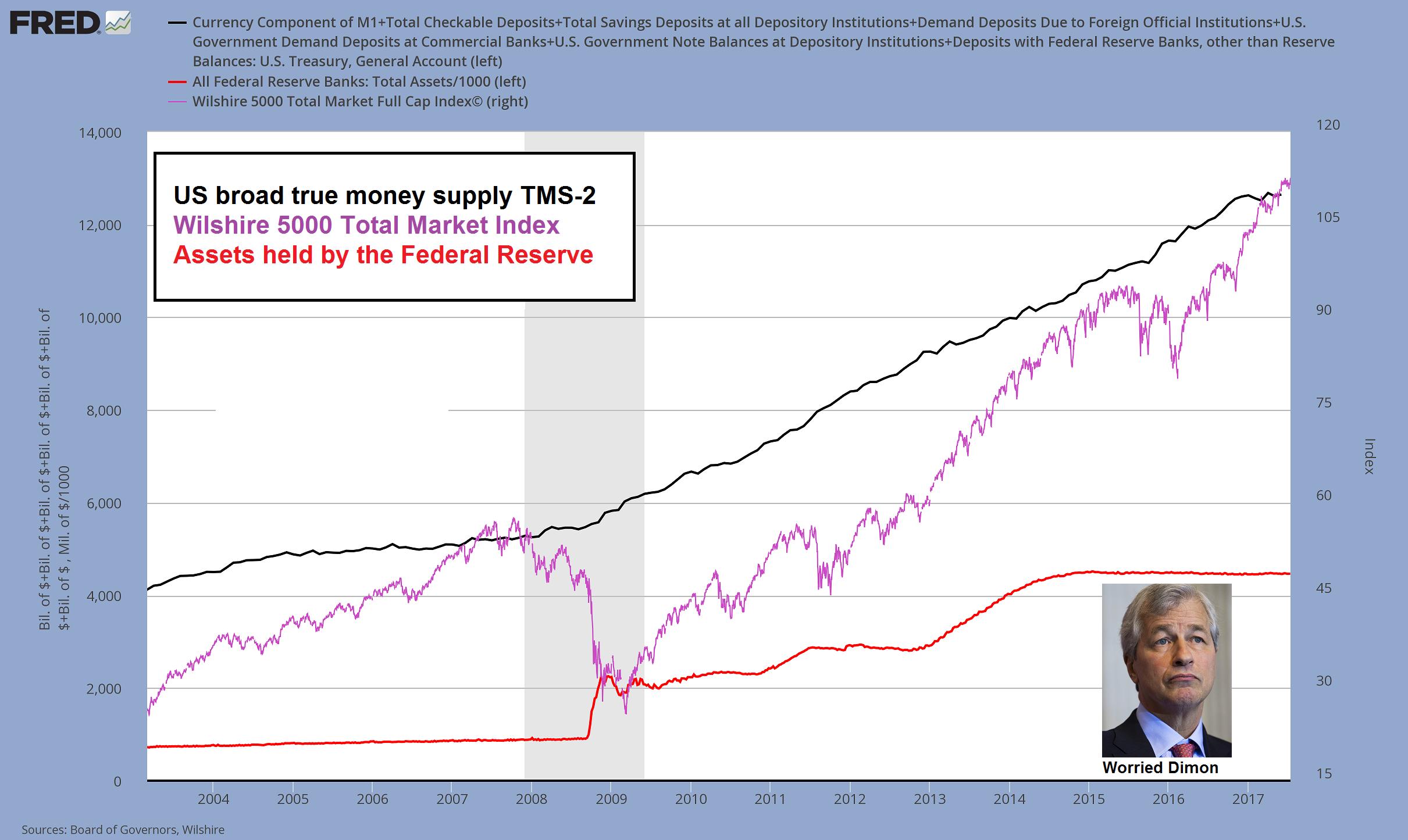 US Broad Tru Money Supply TMS-2