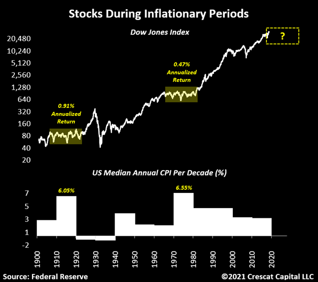 Stocks During Inflation Periods