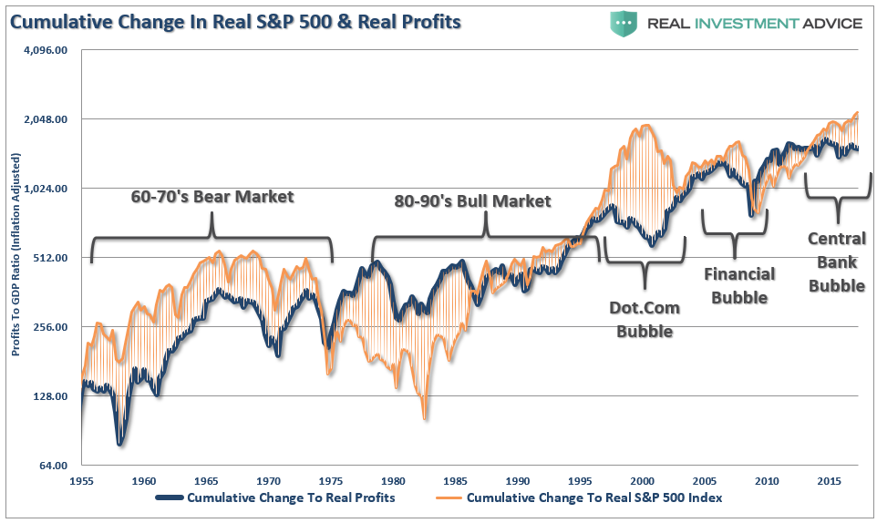 Cumulative Change In Real S&P 500 & Real Profits