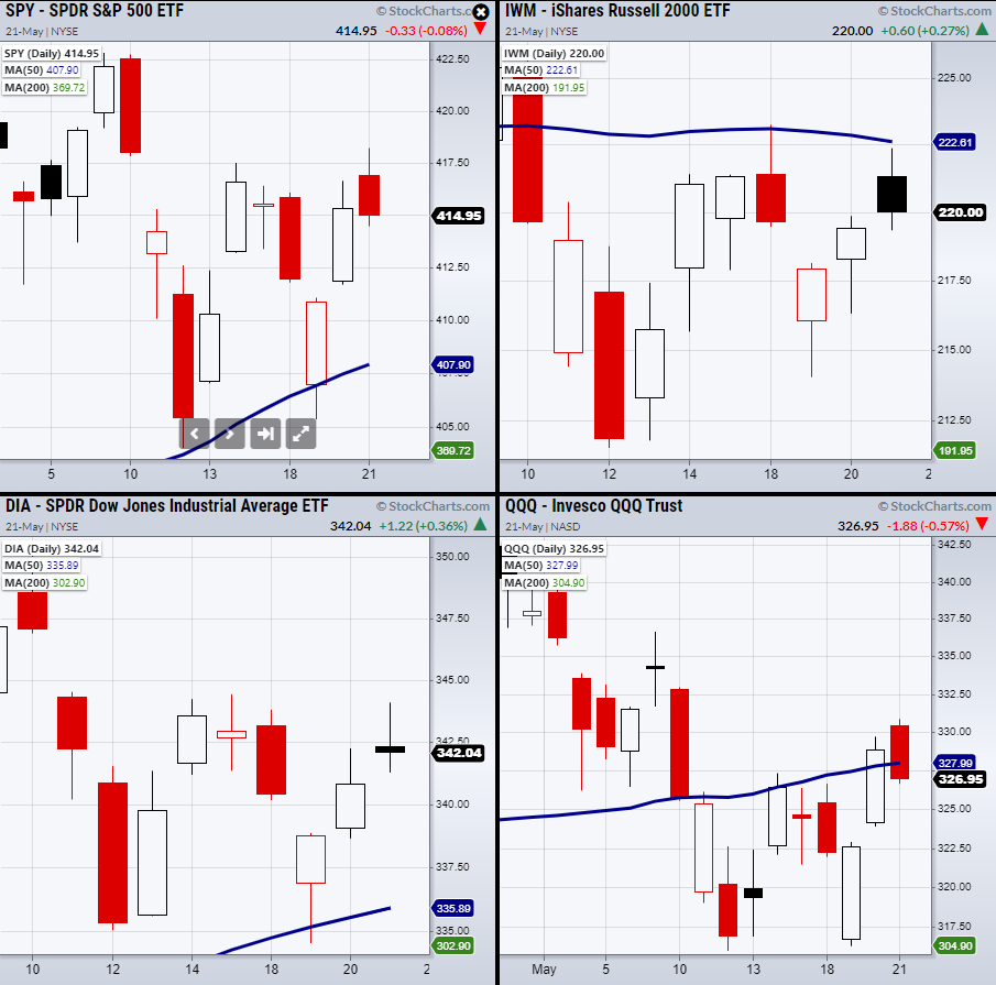 4 Indices Daily Charts