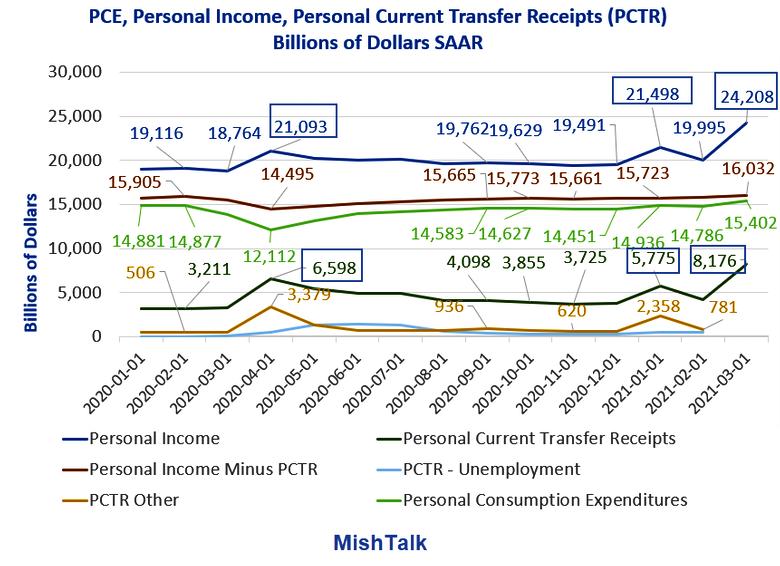 PCE, Personal Income - Billions of Dollars SAAR