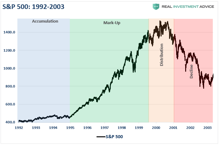 SP500 1992-2003 Cycle