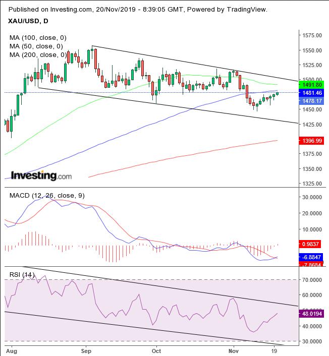 XAU/USD Daily Chart