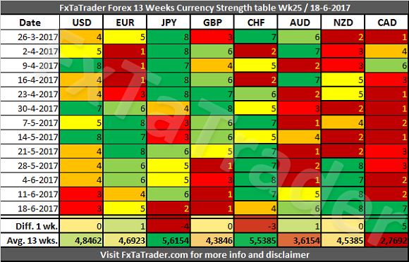 Forex 13 Weeks Currency Strength Chart