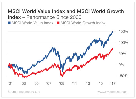 """Nach ein wenig Recherche stellte sich IMI als Abkürzung für """"Investable Market Index Dadurch zieht ComStage mit iShares gleich und ein MSCI World hat auch."""
