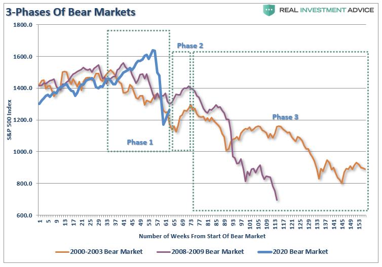 SP500 Bear Market-3-Phases