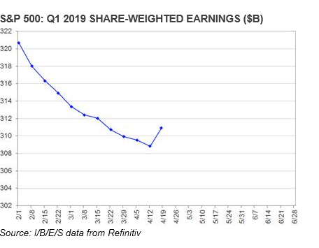 S&P 500 Update: Is The Earnings Turn Beginning?