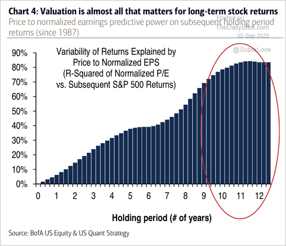 Stock Valuations Chart