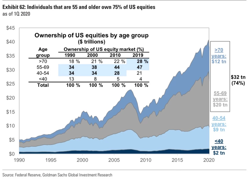 Ownership Of US Equities By Age Group