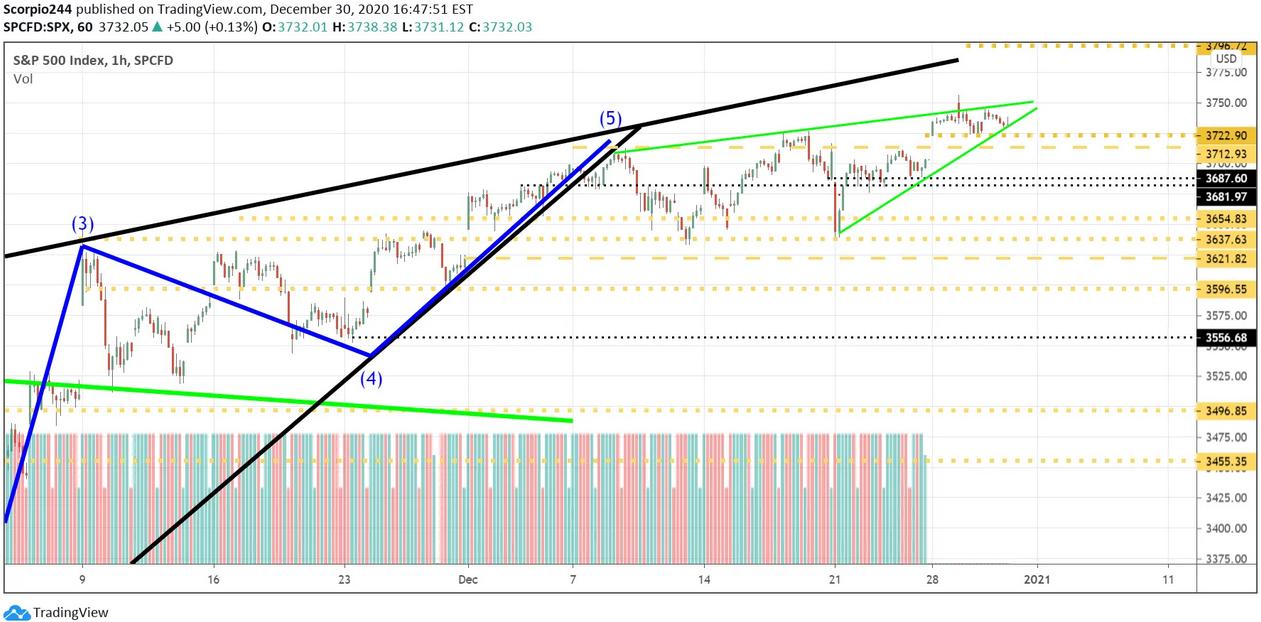 S&P 500 Index 1-Hr Chart