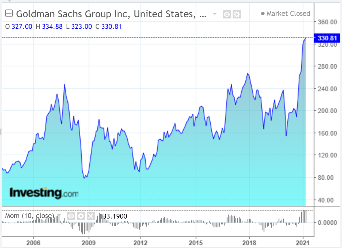 GS Monthly Chart