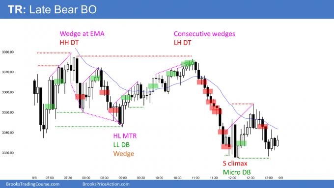 Emini Trading Range With Late Bear Breakout