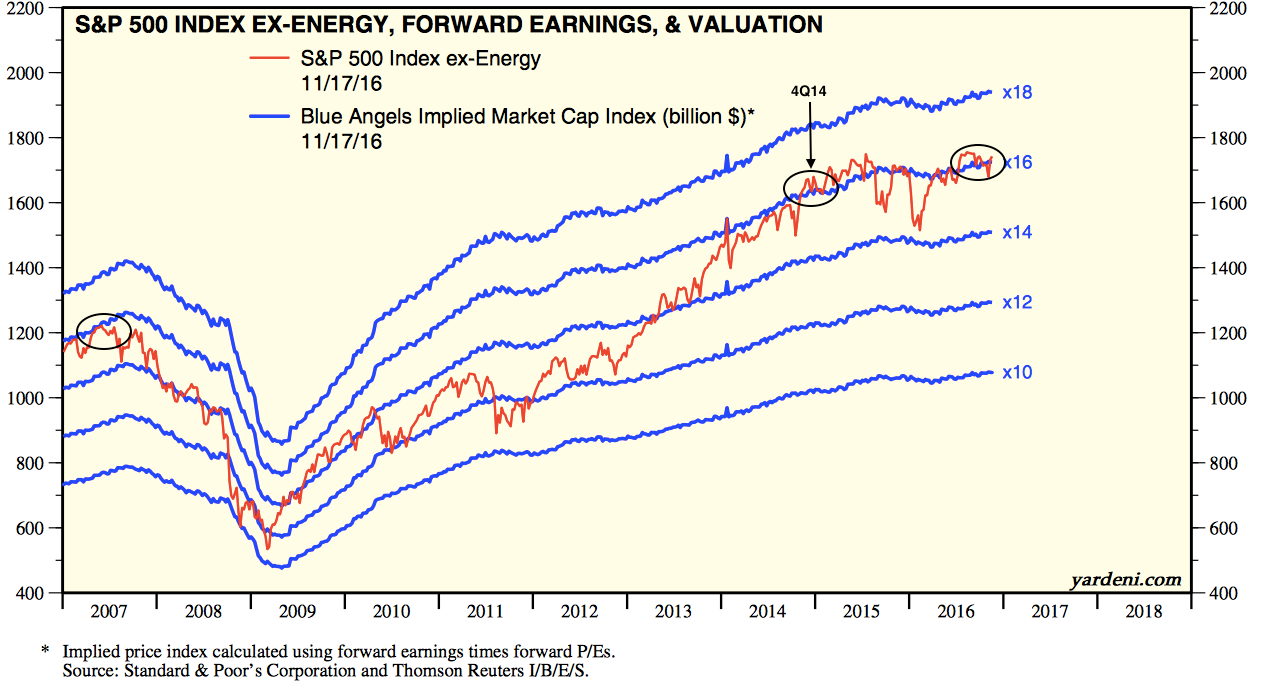 SPX ex-Energy, Forward Earnings and Valuation 2007-2016