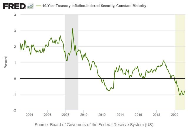 10-Year Treasury Indexed.