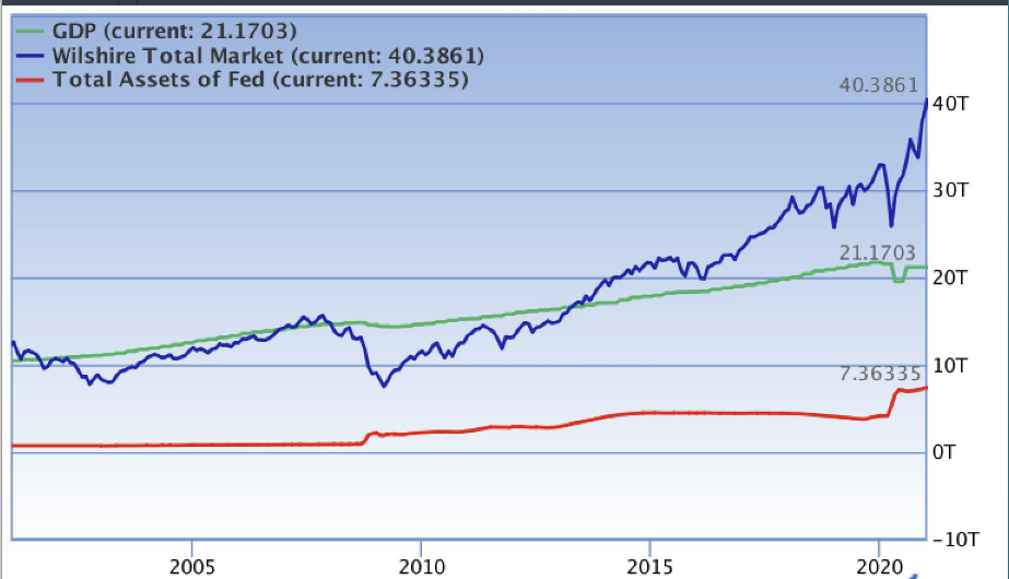 GDP vs Total Market Value