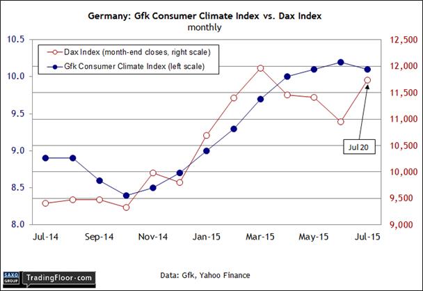 Germany: DAX Index