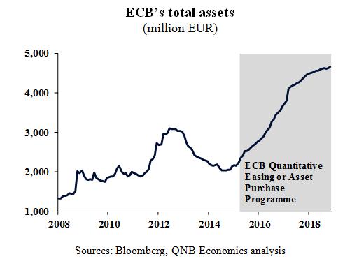 ECB's Total Assets